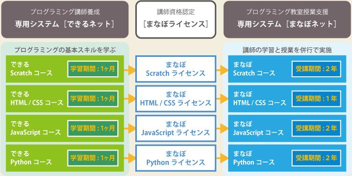 講師のプログラミング学習のイメージ