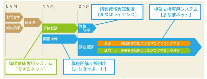 こどもプログラミング教室 短期開講のスケジュール例
