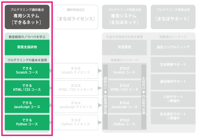 プログラミング講師育成 専用システム [できるネット]