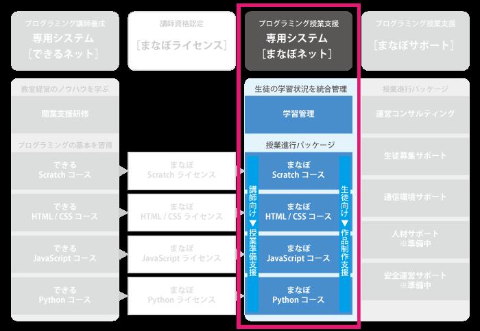 プログラミング授業支援 専用システム [まなぼネット]
