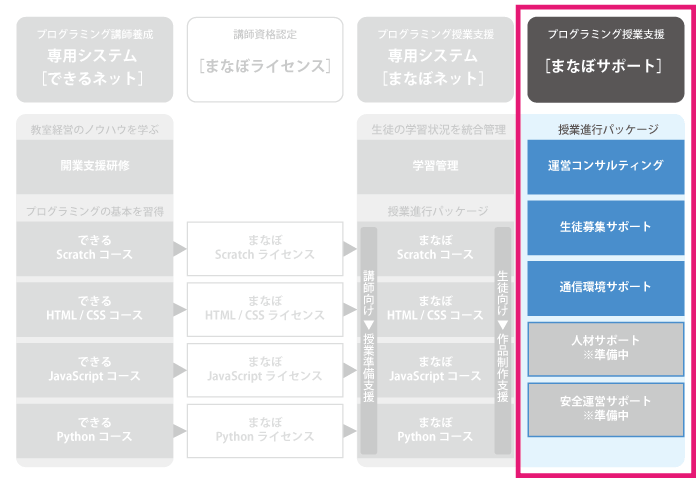 プログラミング授業支援 [まなぼサポート]